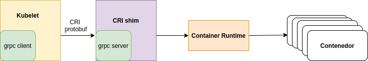 Interfaz Container Runtime