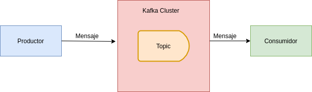 Kafka consumidor y productor