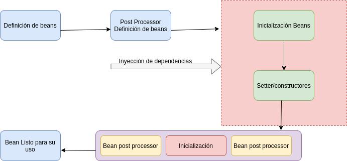 inicialización de beans