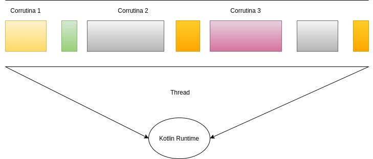 Kotlin Runtime - Coroutines en Kotlin vs Java Threads