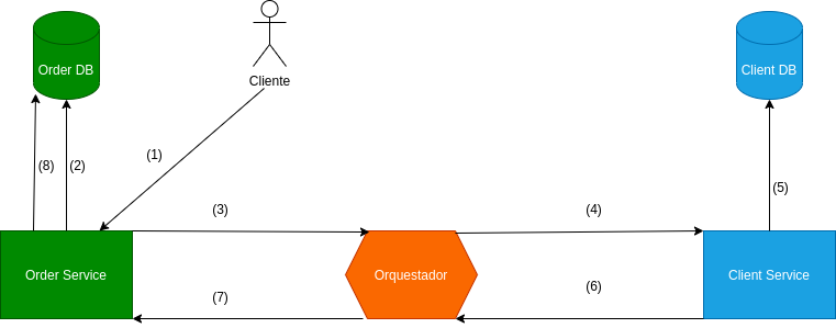 Orquestación Saga | Patrón Saga en Arquitectura de Microservicios