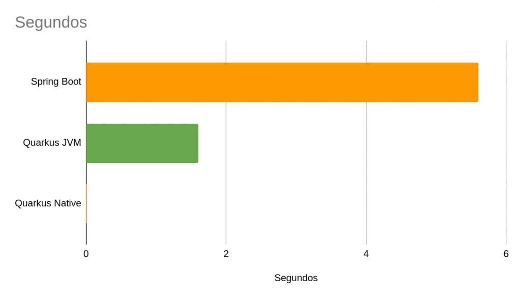Grafíca de Tiempos Quarkus Vs Spring Boot | Spring Boot vs Quarkus,¿Quién ganará?