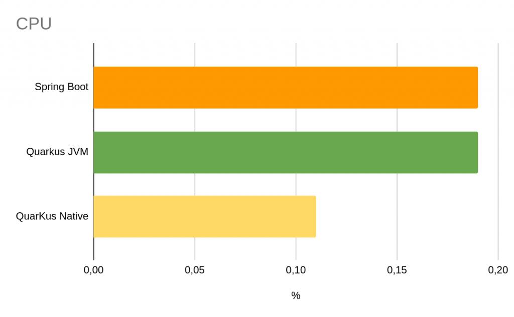 Consumo de CPU Quarkus Vs Spring Boot