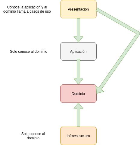 Modelo de capas en DDD | Introducción a Domain Drive Design - DDD
