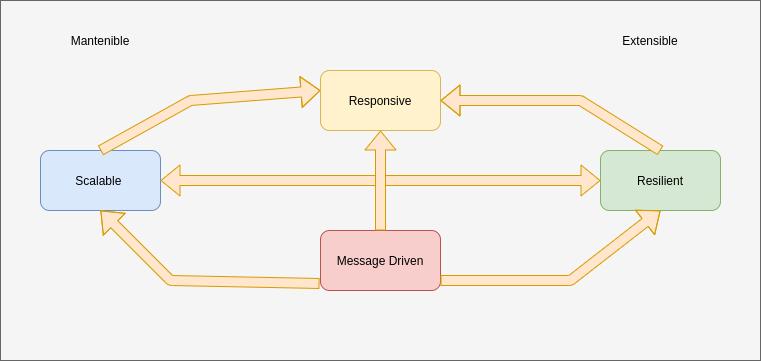 Arquitectura de microservicios    Introducción a Arquitectura Event Driven