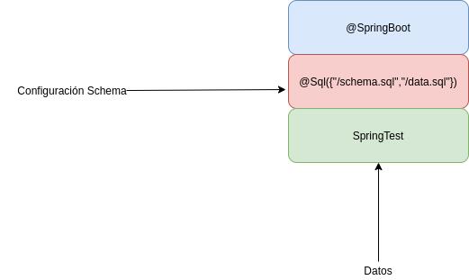 Carga inicial de datos con @sql | carga inicial en Spring Boo