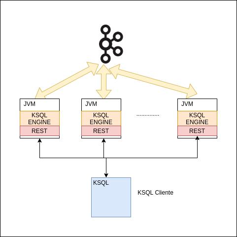 KSQL Cliente | Streaming de datos con KSQL en Kafka