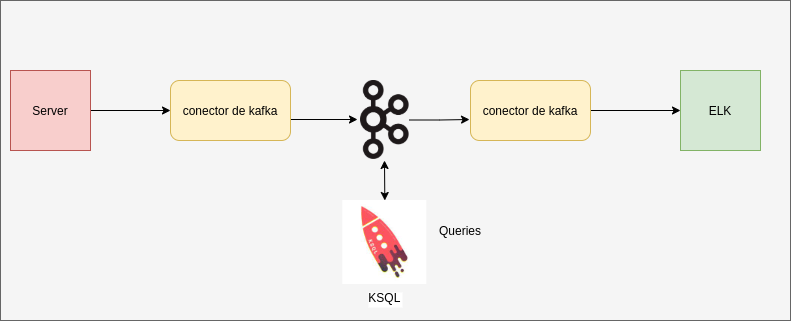 KSQL en una infraestructura | Streaming de datos con KSQL en Kafka