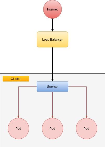 Load Balancer en Kubernetes