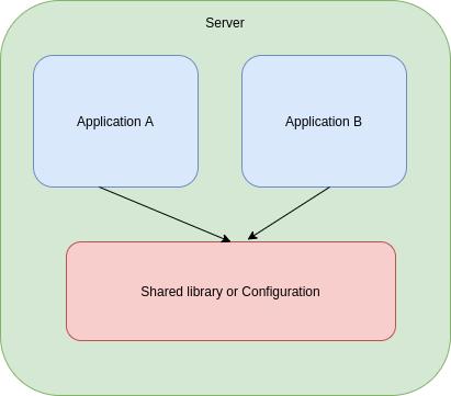 Singleton compartiendo librería    Patrón Singleton en Java
