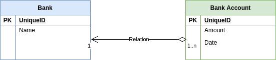 Relación OneToMany en Hibernate   Ejemplo de relación OneToMany en Hibernate