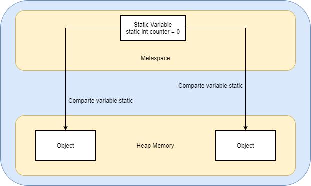 Uso de static en Java   Uso de directiva static en Java